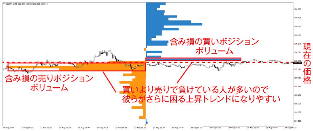 今月のチャート分析トレーニング ドル円 5分足 2019年8月28日