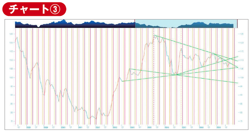 ラインチャート&サイクルライン表示にトレンドライン