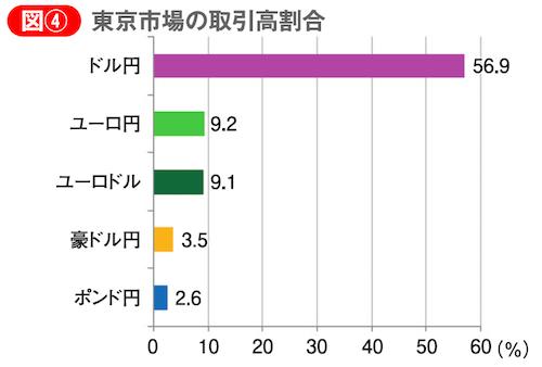 東京市場の取引高割合