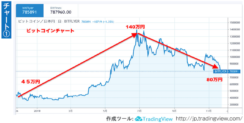 2019年のビットコインの価格