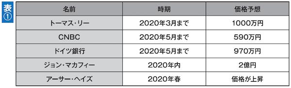 有名な専門家による将来のビットコインの価格予想