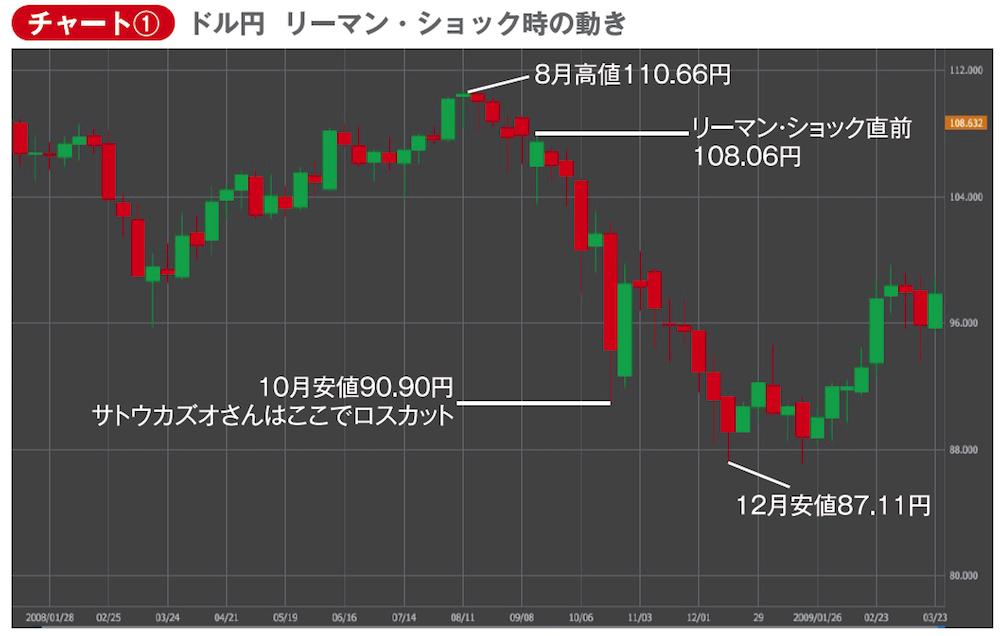 ドル円もリーマン・ショック直前の1ドル108円台から3か月後の12月には87円台へ