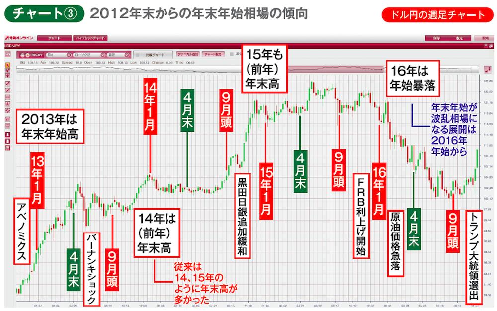 2012年末からのドル円の週足チャート