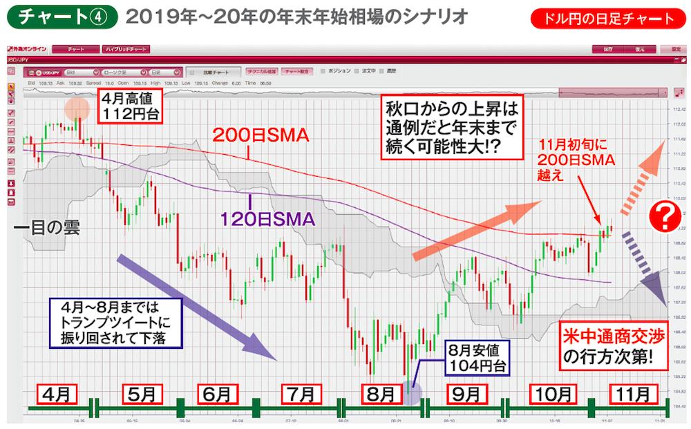 2019年4月以降のドル円の日足チャート
