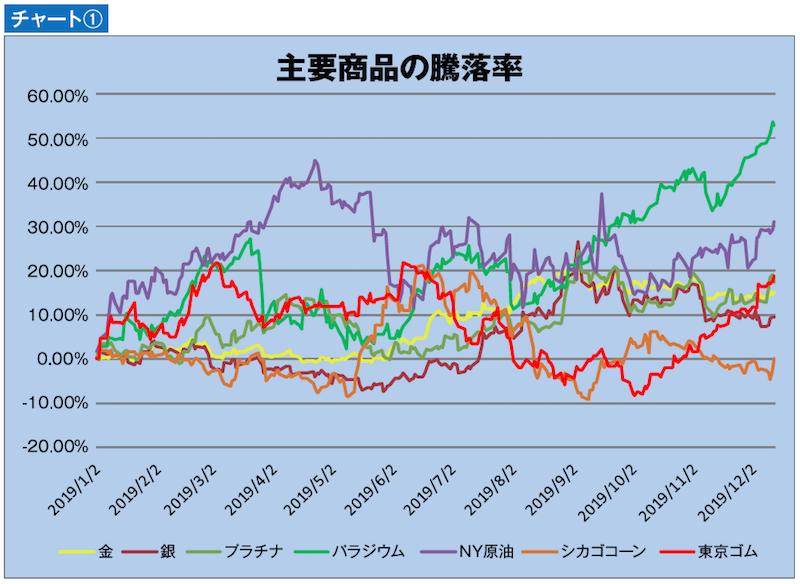 主要商品の騰落率