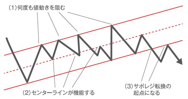 ポイント1|よく機能する平行チャネルの3つの特徴