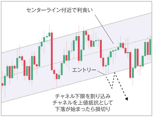TradingViewによるAUDJPYチャート