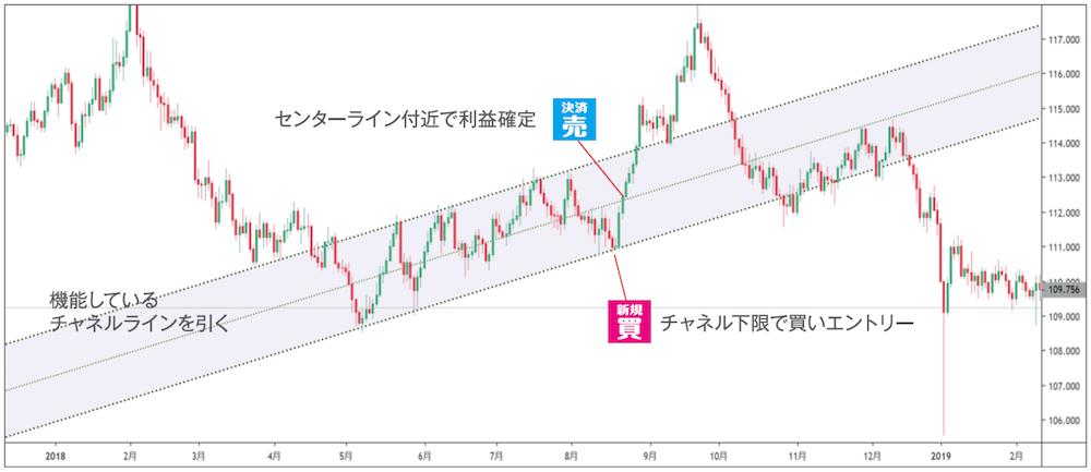 綺麗に効く上昇チャネルで買い取引(スイスフラン円日足 2018年1月~2019年2月)