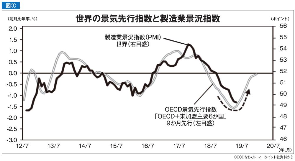 世界の景気先行指数と製造業景況指数(PMI)