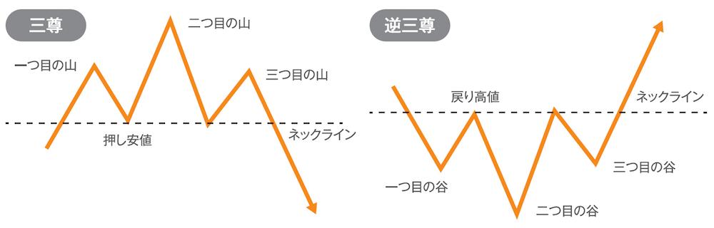 大天井や大底で出現するチャートパターン
