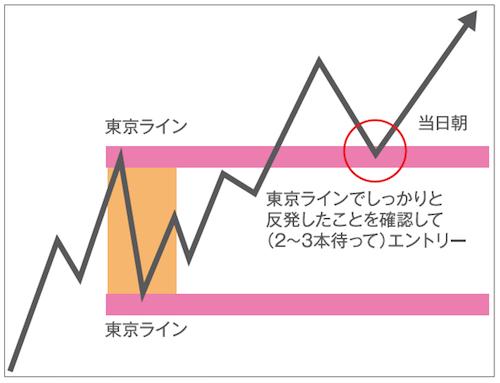 エントリー|東京ラインへのタッチ&ゴーはNG