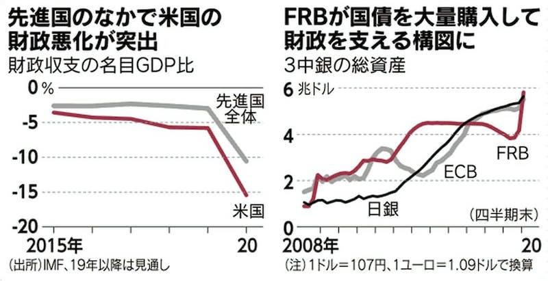2020年4月19日付日本経済新聞より