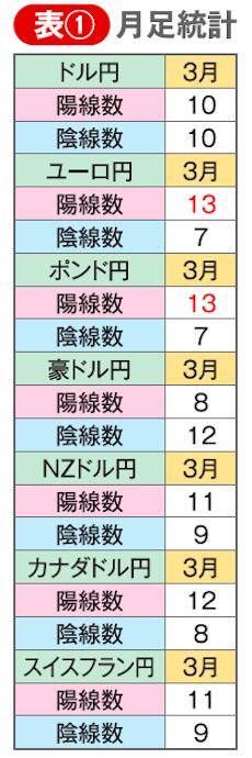 クロス円の3月の月足の数を2000年から集計したもの