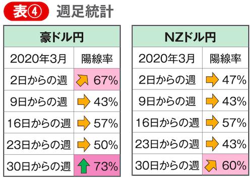 3月の豪ドル円とNZドル円の週足統計