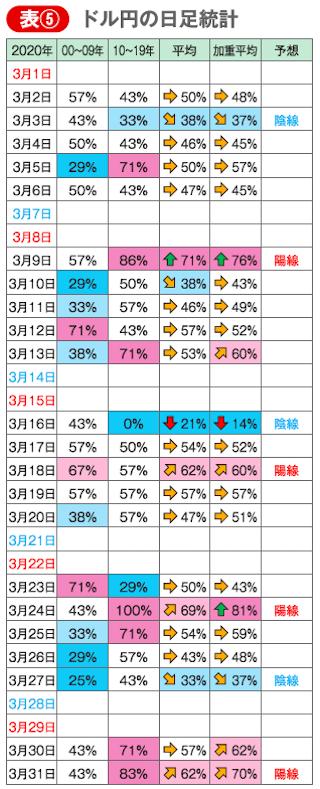 3月のドル円の日足統計