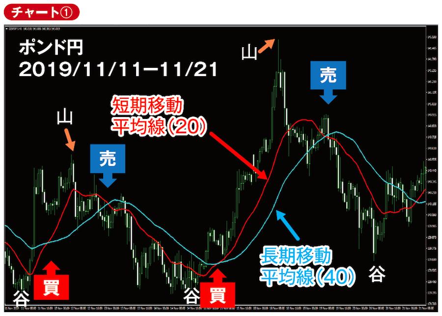 ポンド円 2019年11月11日〜21日チャート