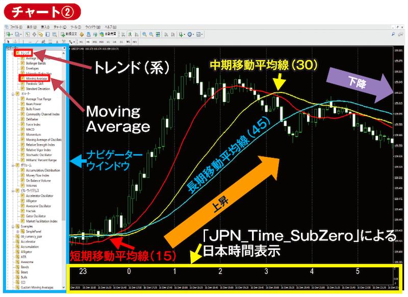 「JPN_Time_SubZero」というカスタムインジケーターを入れたMT4の画面