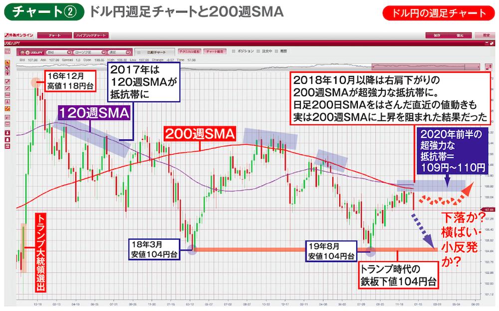 ドル円週足チャートに120、200週SMAを表示したもの