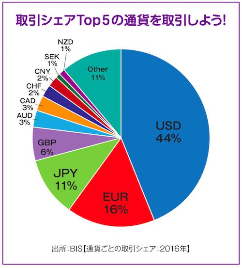 通貨ペア取引量トップ5