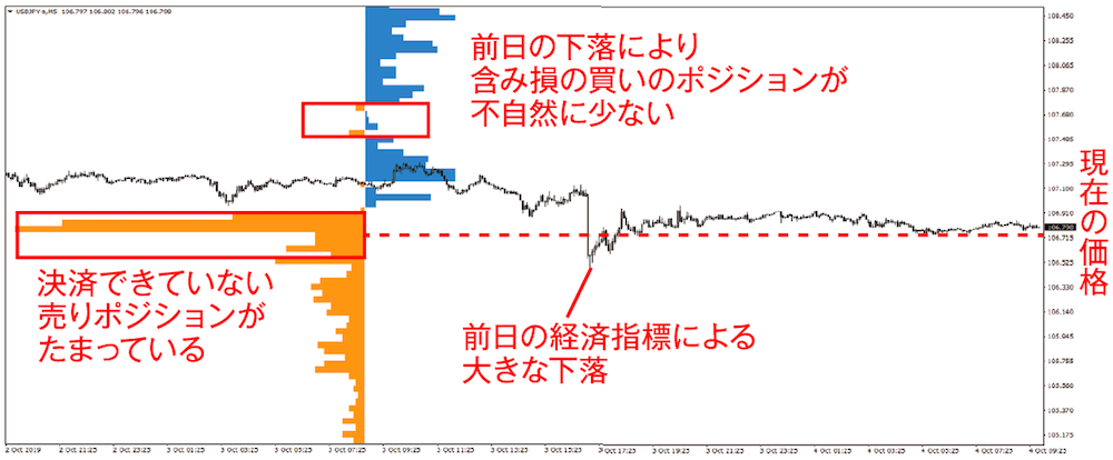 今月のチャート分析トレーニング|ドル円 5分足 2019年10月4日