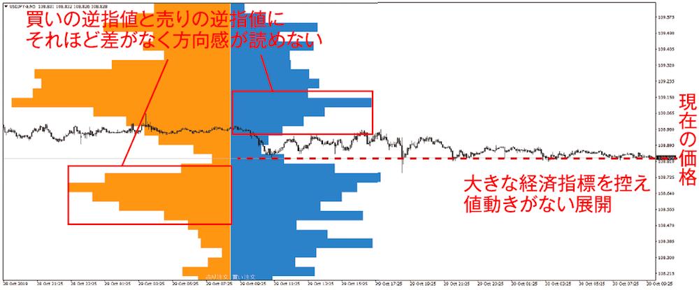 今月のチャート分析トレーニング ドル円 5分足 2019年10月30日