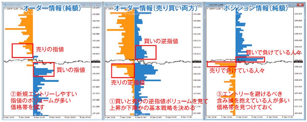 今月のチャート分析トレーニング ドル円 5分足 2019年12月4日