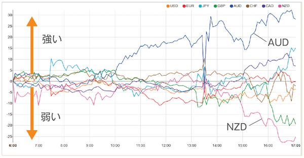 ポイント1|「Currency Strength」で通貨ペアを選定