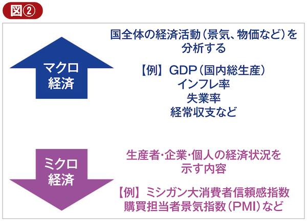 マクロ経済とミクロ経済