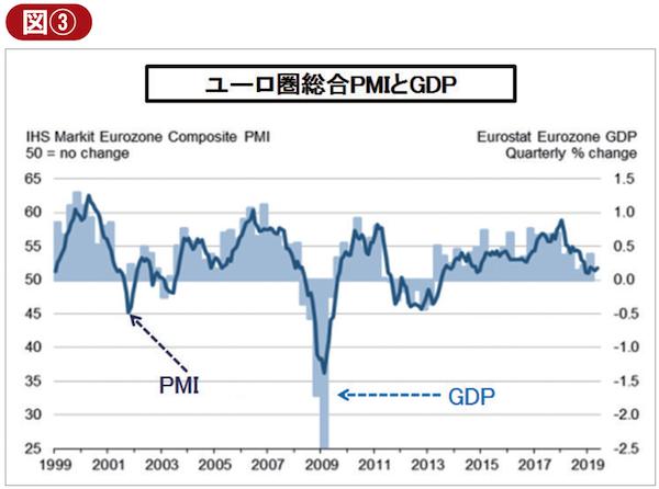 ユーロ圏総合PMIとGDP