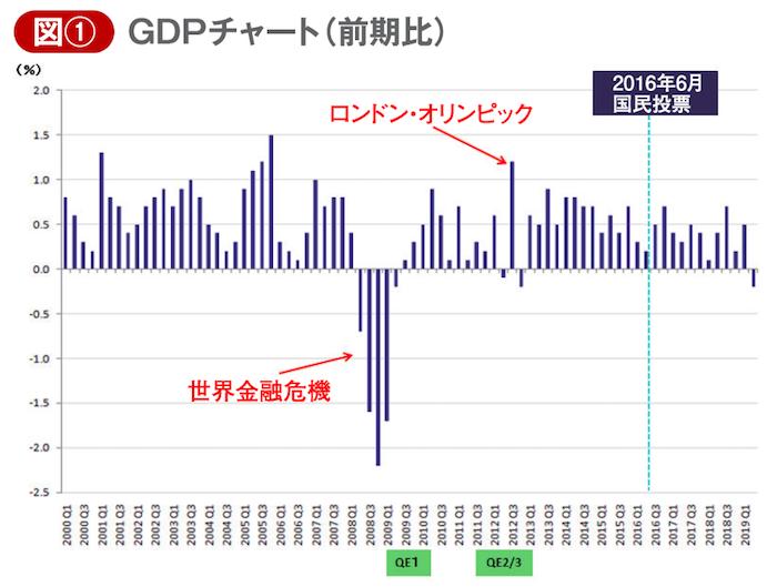 国内総生産(GDP)チャート