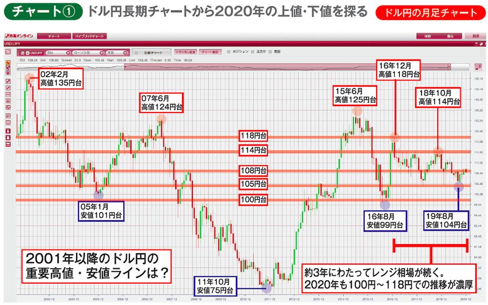 2001年以降のドル円月足チャートに過去の高値・安値、2020年の値動きに影響を与えそうなサポート/レジスタンスとなる価格帯をラインで記入したもの