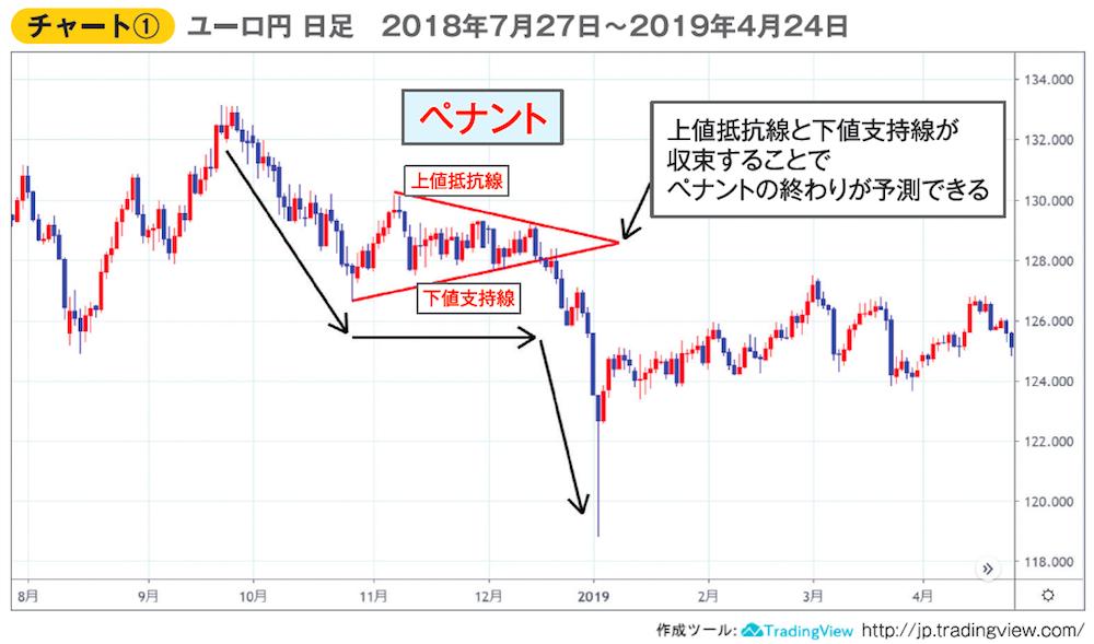 ユーロ円日足チャート