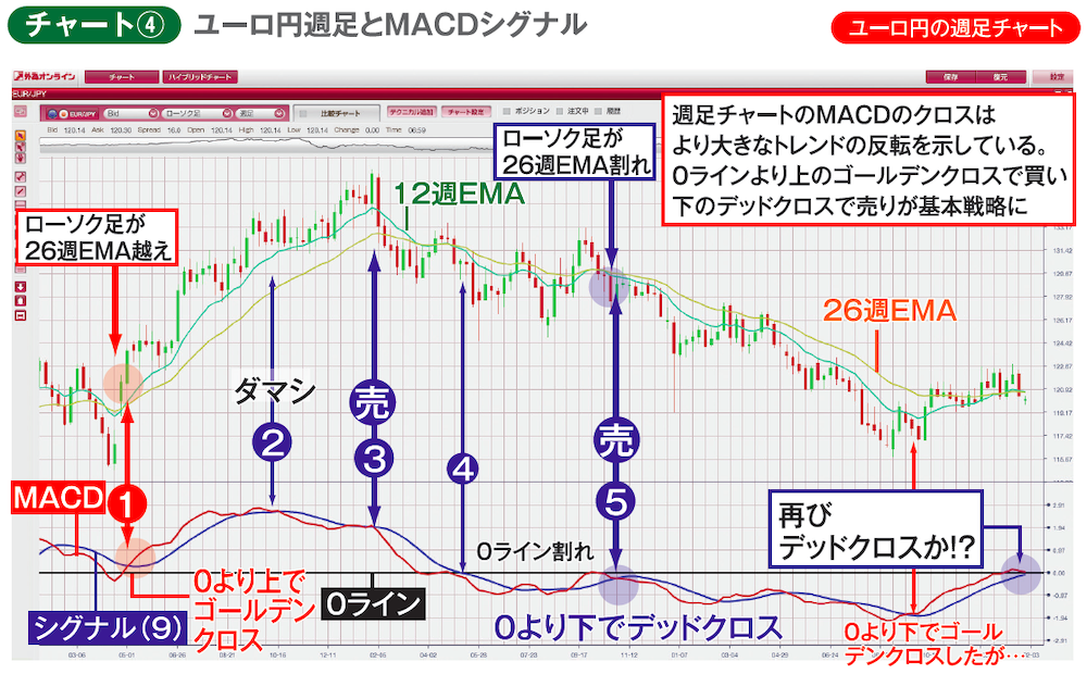 ユーロ円週足とMACDシグナル