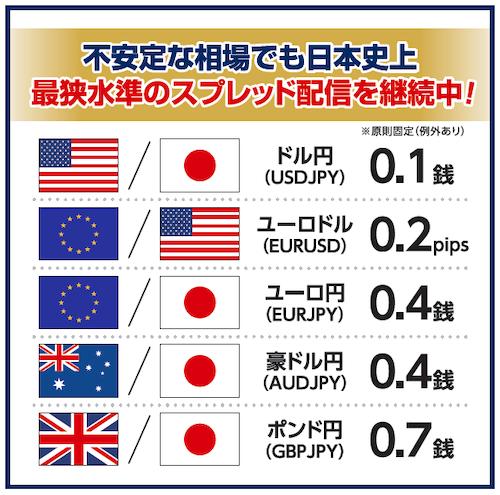 不安定な相場でも日本史上最狭水準のスプレッド配信を継続中!