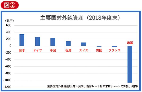 主要国対外純資産(2018年度末)