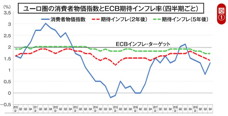 ユーロ圏の消費者物価指数とECB期待インフレ率(四半期ごと)