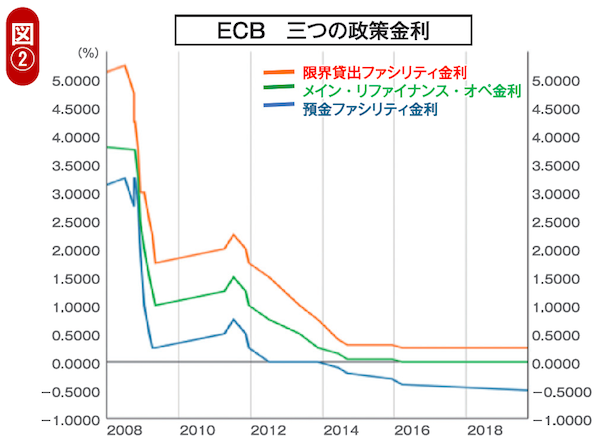 ECB三つの政策金利