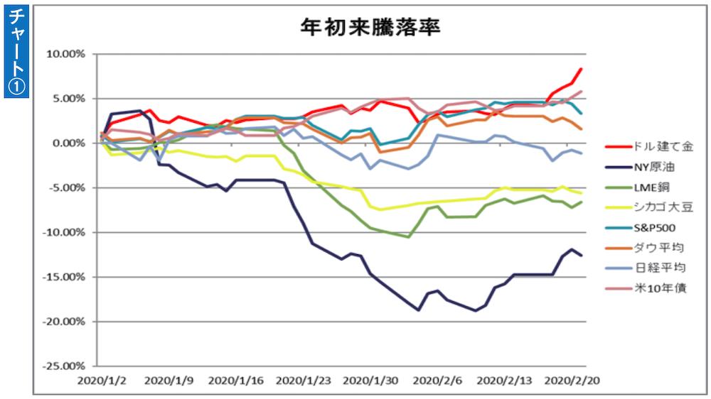 主要商品、主要株価指数、米10年債の年初から2月21日までの騰落率(終値ベース)