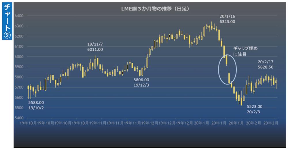 LME銅3か月物の推移(日足)