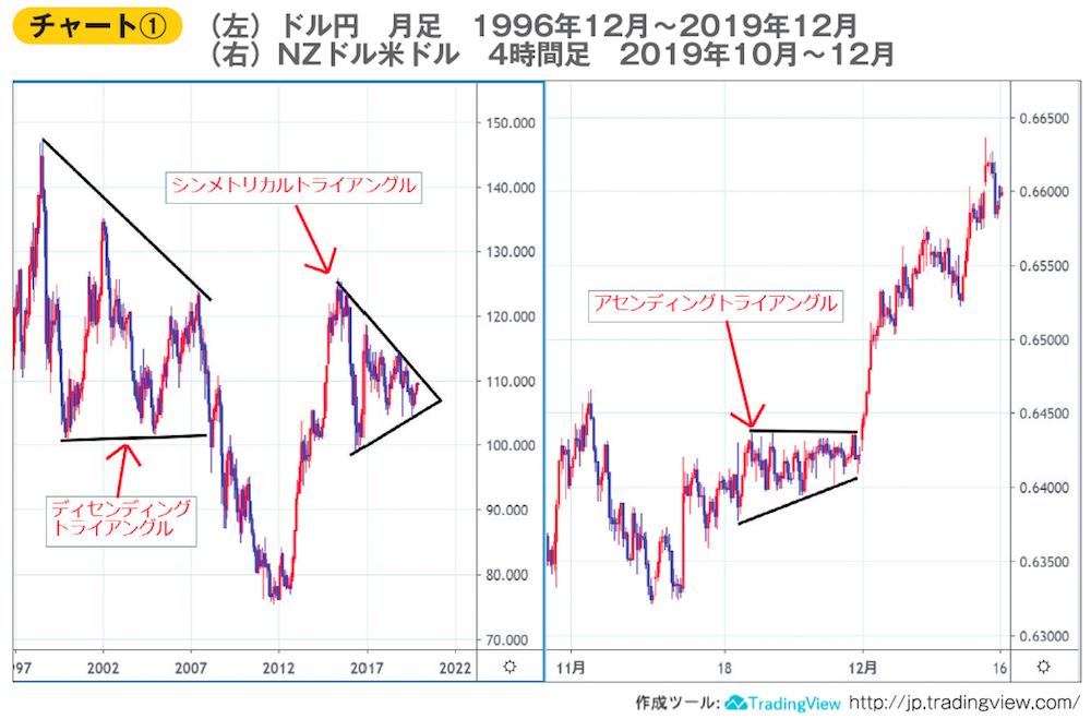 左:ドル円月足チャート 右:NZドル米ドル4時間足