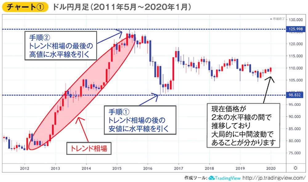 ドル円月足(2011年5月〜2020年1月)