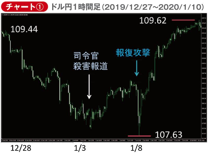 ドル円1時間足 2019年12月27日〜2020年1月10日