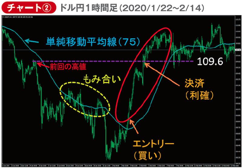 ドル円1時間足2020年1月22日〜2月14日