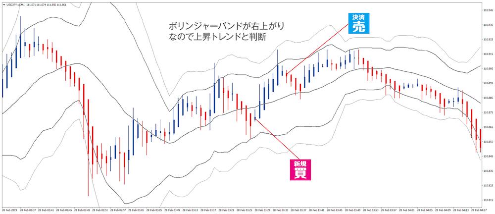 トレード例①|スキャルの理想的な勝ちパターン(ドル円1分足 2019年2月28日)