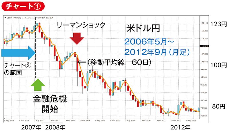リーマンショック ドル円2006年5月〜2012年9月