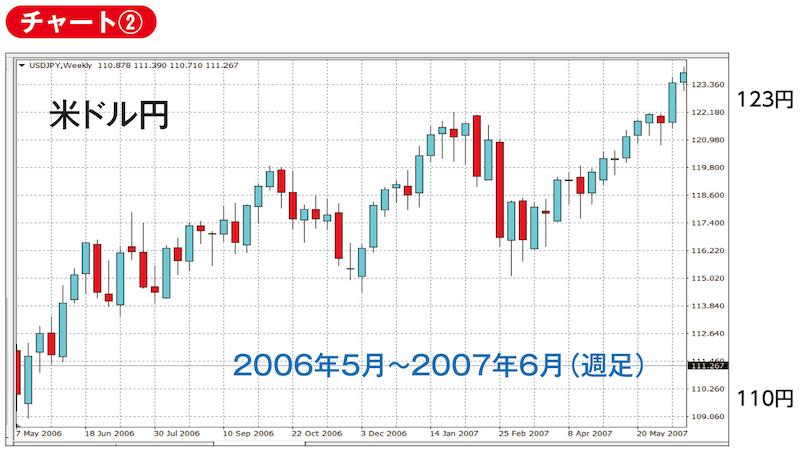 ドル円 2006年5月〜2007年6月(週足)