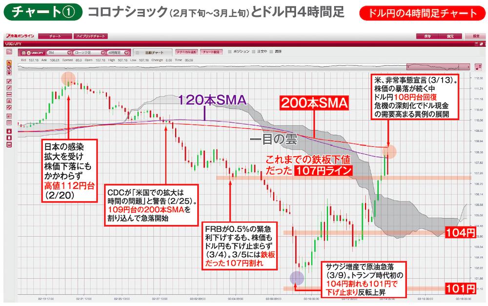 コロナショック(2020年2月下旬〜3月上旬)とドル円4時間足チャート