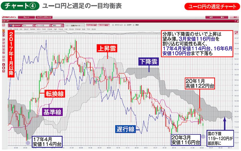 ユーロ円週足チャートの一目均衡表