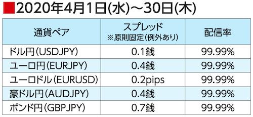 2020年4月1日(水)~30日(木)スプレッド配信率(ゴールデンウェイ・ジャパン)