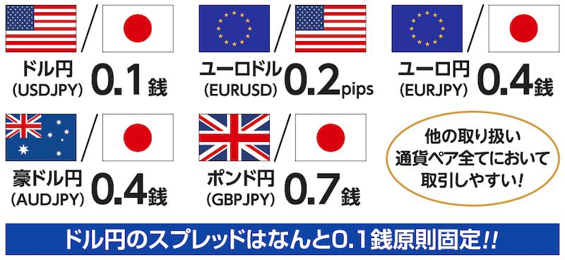 主要5通貨ペアのスプレッド一覧